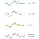 GemmaCert NIR-Spectrometer for THC / CBD analysis